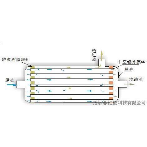 内压式和外压式中空纤维超虑膜